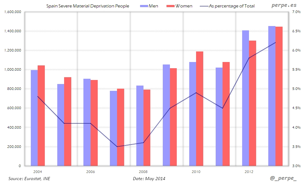 Spain Material Deprivation May 2014