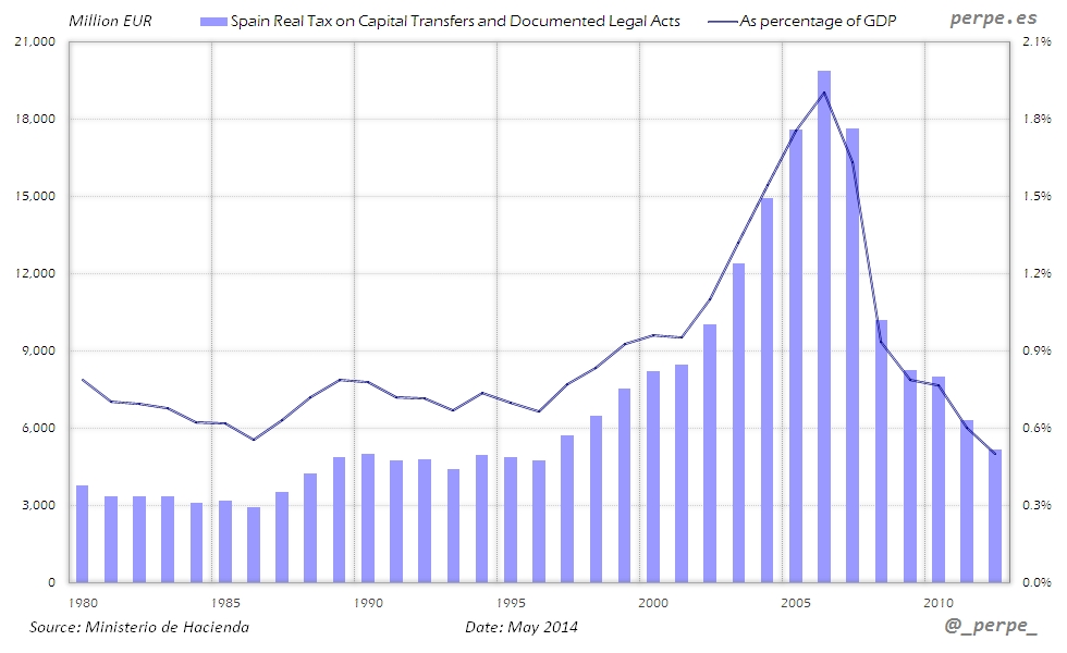 Spain Tax Capital Transfers May 2014