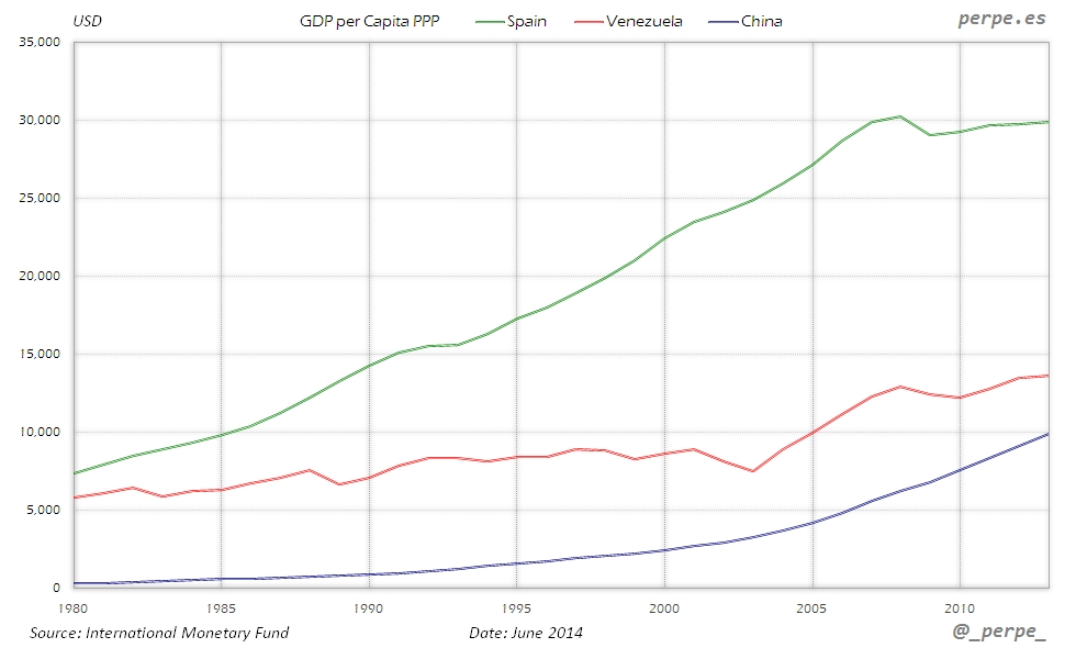 Spain Venezuela China GDP per Capita Jun 2014