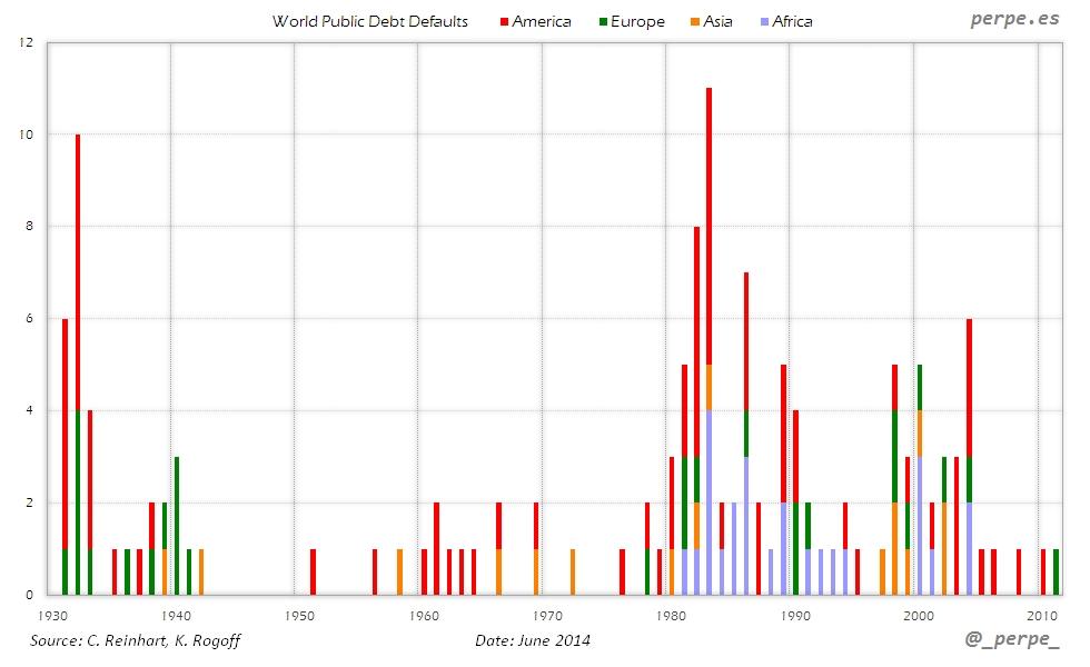 World Public Debt Defaults Jun 2014