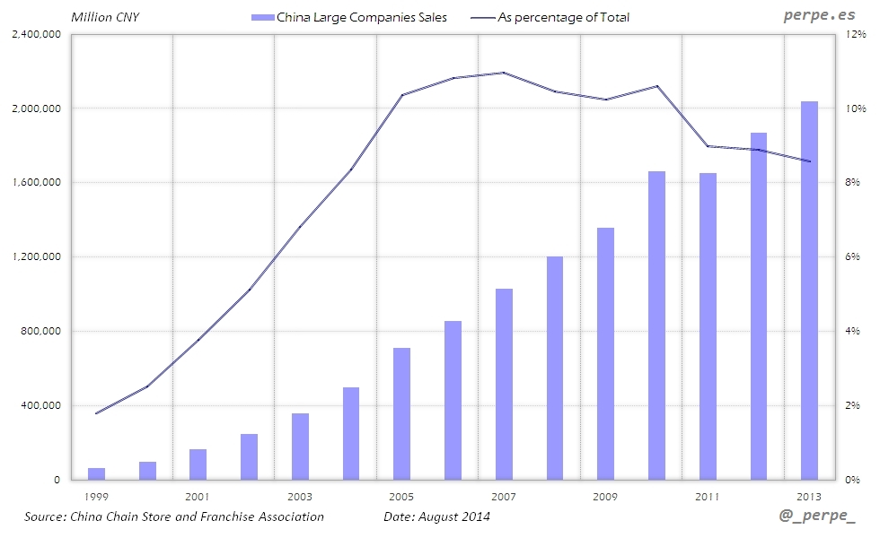 China Large Companies Sales Aug 2014